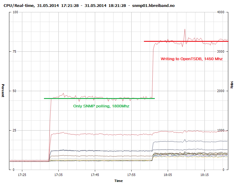 figure 3 cpu usage snmp polling and sending to opentsdb